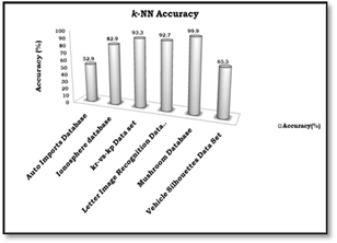 Performance Analysis of KNN on Different Types of Attributes