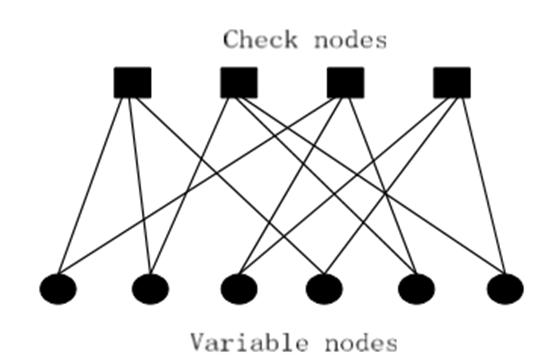 Design of Quasi-Cyclic Low Density Parity Check Decoder